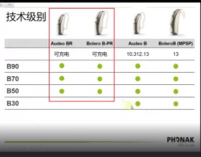 峰力新品锂航系列微版充电型耳背式助听器B50-R xS宁耳价格打折